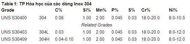 Thành phần hóa học của inox 304